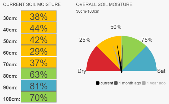 Gippsland speedo moisture currently 48 per cent