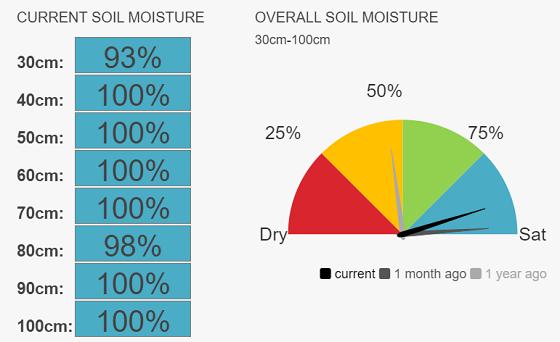 Werrimull Speedo, moisture currently 90%