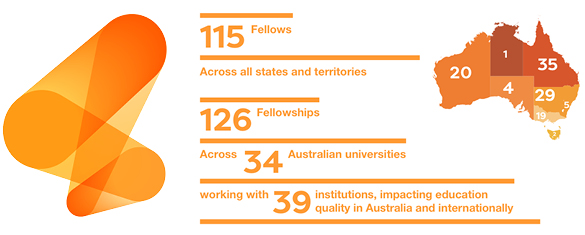 2019 Australian Learning and Teaching Fellows (ALTF) Legacy Report