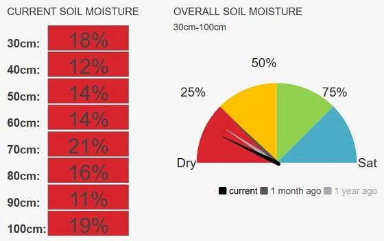 Elmore speedo current soil moisture 14%
