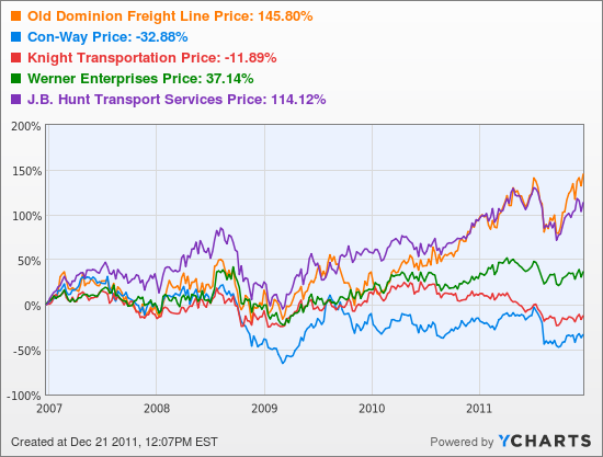 Old Dominion Freight Line Stock Chart
