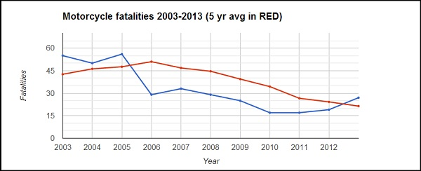 Irish motorcycle casualties 2003-2013