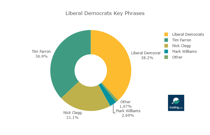 Liberal Democrats Mentions by Key Phrase