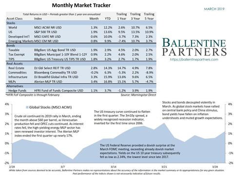 March 2019 Monthly Market Tracker