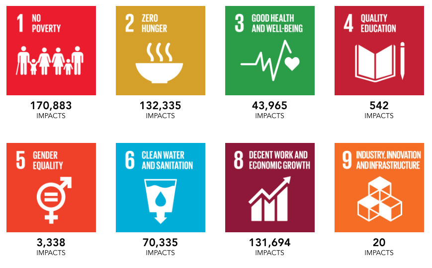 A collection of some of the Global Goals and the number of impacts that we have contributed in each.