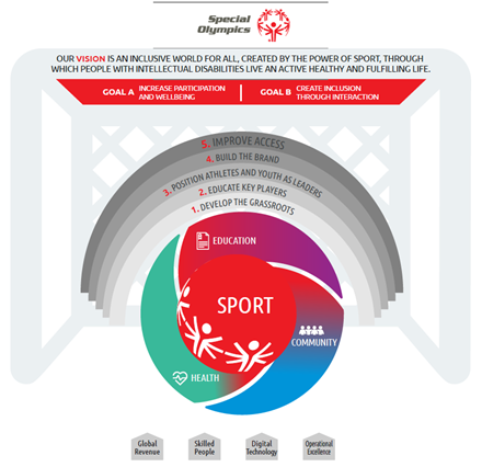 Global Special Olympics strategic plan vision