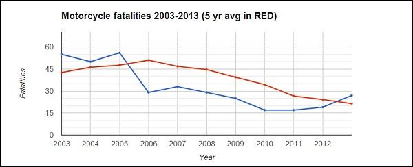 Irish motorcycle casualties 2003-2013