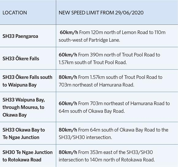 Table of new speed limits